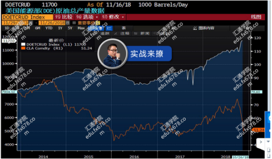 3.OPEC原油产量和油价比对: