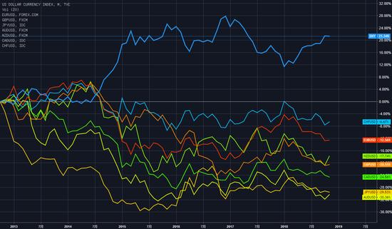 """市场一跌就去买美元""""避险""""? 这个操作需要打个问号_量化对冲策略"""