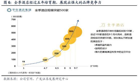 (全季酒店的增长曲线)