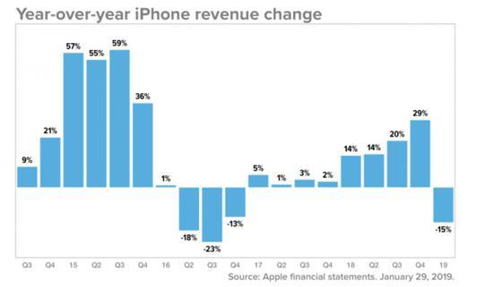 苹果2015-2019营收变化