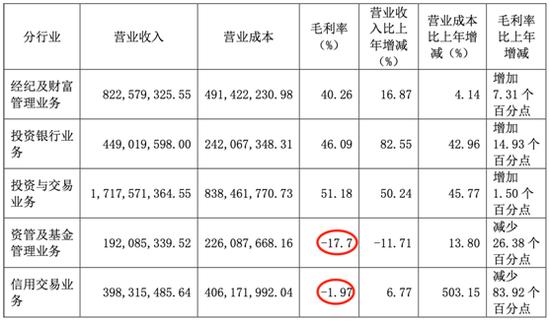 上半年东吴证券两大业务亏损 目前正出售5套闲置房产
