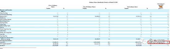 腾讯音乐:腾讯持股56% 或成港股二次上市法团持股第一家