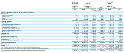 2018年财务数据