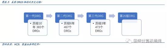 (2)美国DRGs下的病栽分类: