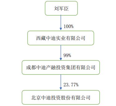 刘军臣的相关控制权情况 来源:企业公告