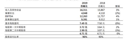 小米2019年营收突破2000亿今年研发投入将超100亿