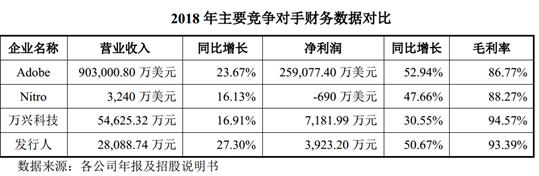 福昕软件获科创板受理 海外收入占比超90%