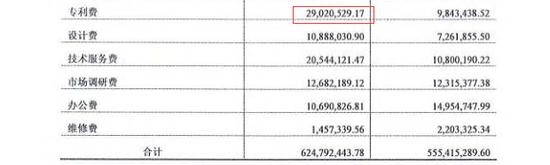 奥克斯集团2018年研发费用6.25亿元,其中专利费激添。图片来源:年报截图