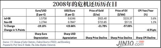 美元波动引发忧虑 分析人士:欧央行美联储应联手维稳