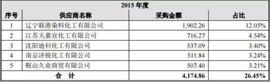 来源:七彩化学IPO招股说明书