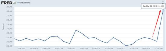 美国经济预期崩了 下周的非农可能会超乎想象