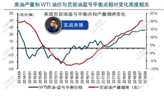 2.美原油产量和油价比对: