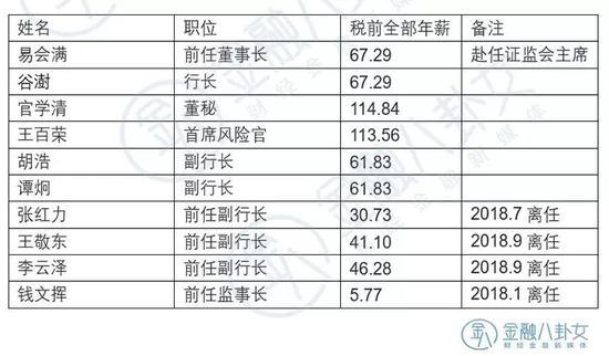 ▲数据来源:工商银行年报 单位:万元
