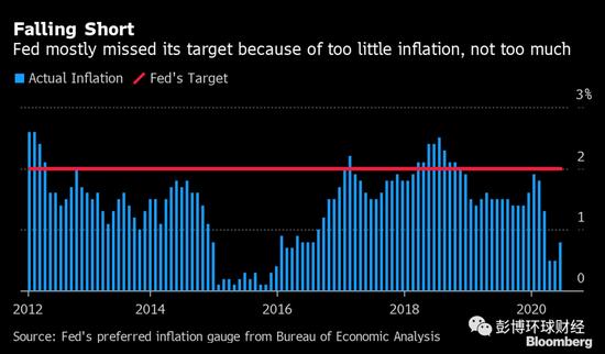 美联储对通胀和就业持更宽松立场 或导致未来数年持续低利率+广西外汇开户