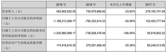 迅游科技2019年年报 截图