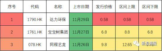 同程艺龙26日上市,腾讯携程持股均超20%