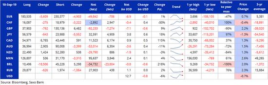 投机客减持美元净多仓 英镑大涨之际净空仓却增加