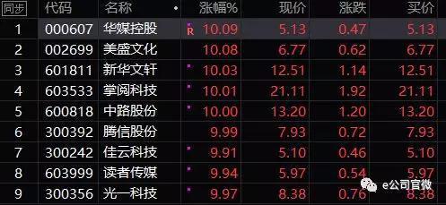 (片面知识产权概念股涨幅)