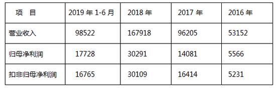 周六福IPO:官司多 葛优、香奈尔、卡地亚都是原告