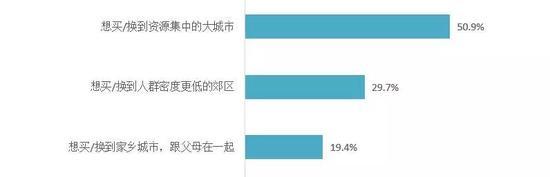 圖:疫情后消費者購房意愿分布