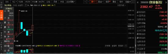 创业板指月K线图