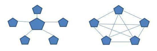 △图:中心化与去中心化模式的对比