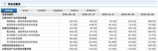 负债高企经营现金流持续恶化 华夏幸福再卖项目求生