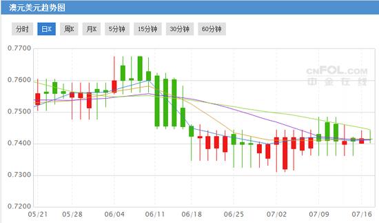 澳洲联储公布7月货币政策纪要 澳元走势能否止跌回升