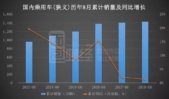 图表显示,今年8月1.3%的累计同比增长,已是近年来的最低值。