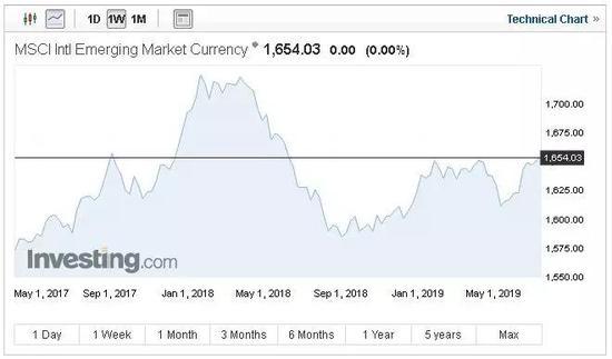 距美联储降息还有1周 全球资产集体狂奔