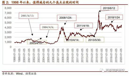 A股尚不满足大跌条件 美股冲击型急跌可能性较大