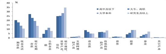 △图6 不同资产组和不同学历水平居民家庭的各类金融产品持有率