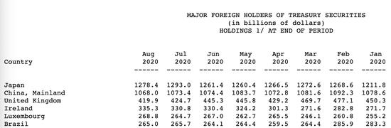 日本8月所持美债下降 占比创下历史新低
