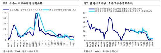 海通策略:这次盈利回升与13年有何不同?