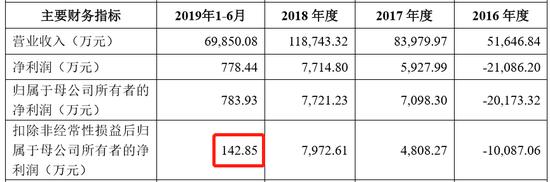 中国信达2019年中期业绩发布电话会议8月29日召开