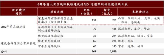 资料来源:国家发改委,中金公司钻研部