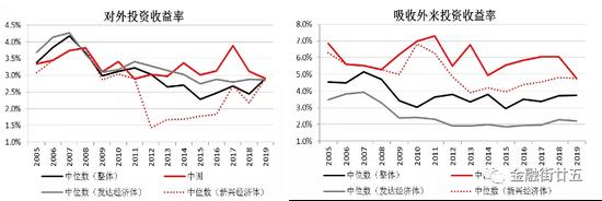 金研•深度:我国国际收支中的投资收益逆差分析