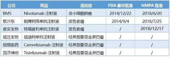 ▲中国照准上市的PD-1/PD-L1类药物