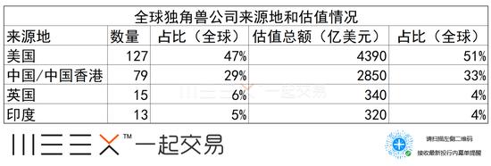 瑞信10张图盘点中国