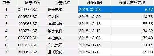 杨东等多位业界大佬本年活跃新发