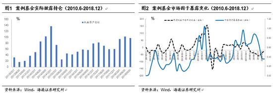 海通证券:权益基金仓位持续下降 跌至近2年低点