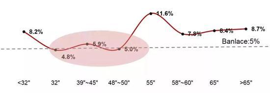 单位:% 数据来源:群智咨询