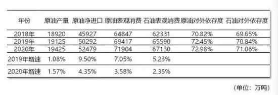 数据来源:中国石油集团经济技术研究院