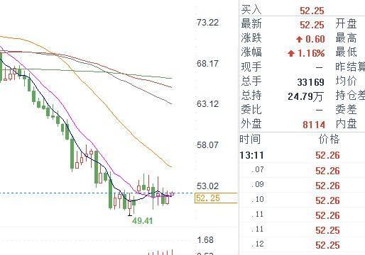 北京时间12月12日13:28,WTI油价报52.25美元/桶。
