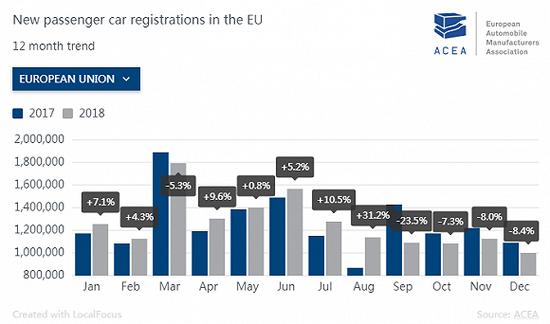 车市寒冬席卷全球 欧洲2018年汽车销量五年来首下滑