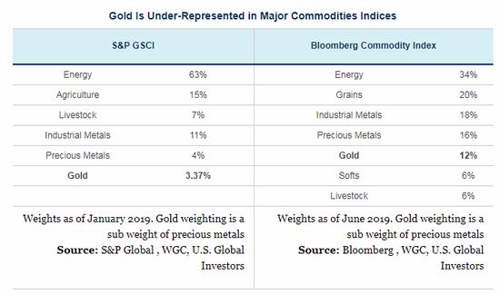 大多数投资者对黄金的投资可能不足 黄金投资入门 第1张