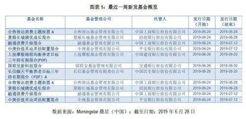 晨星新发基金周报:消费与养老型FOF占半壁