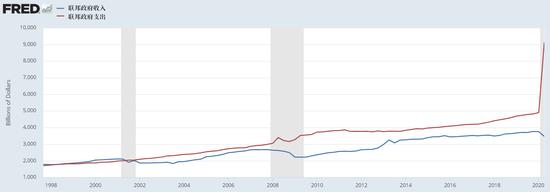 美国要走向恶性通货膨胀了吗?