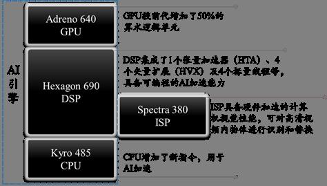 图6 从高通Snapdragon 855看片上系统的AI化