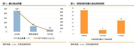 天风证券基金发行周报:基金数量5020只 3大创新看点